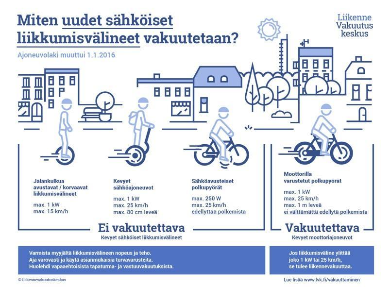 Sähköpyörä, sähköavusteinen polkupyörä, mitä ne ovat?