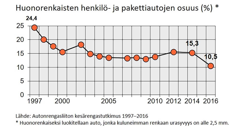 Autonrengasliitto: talous kohenee, eli huonokuntoisilla renkailla ajaa yhä harvempi
